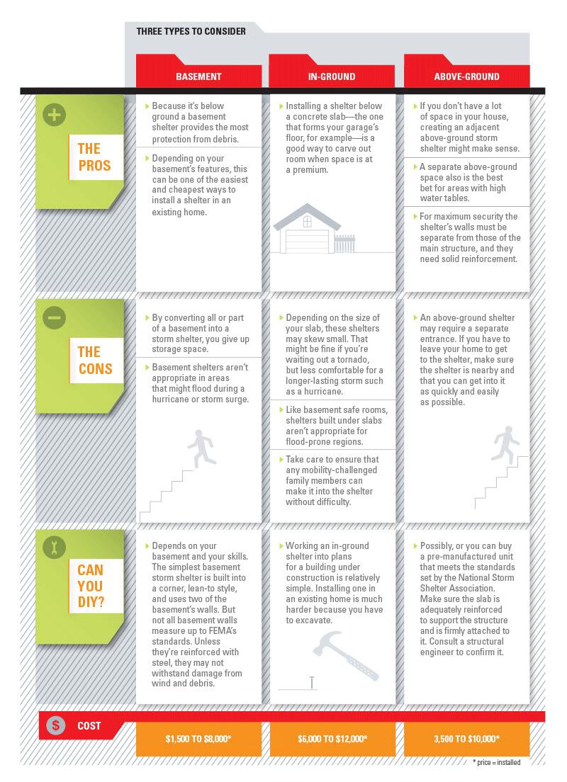 Safe Room Design: How To Design A Safe Room